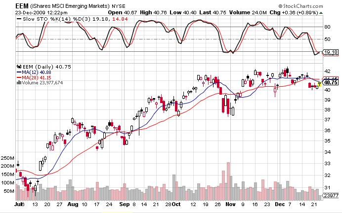 iShares-MSCI-Emerging-Markets-Index-EEM- 23-Dec-09
