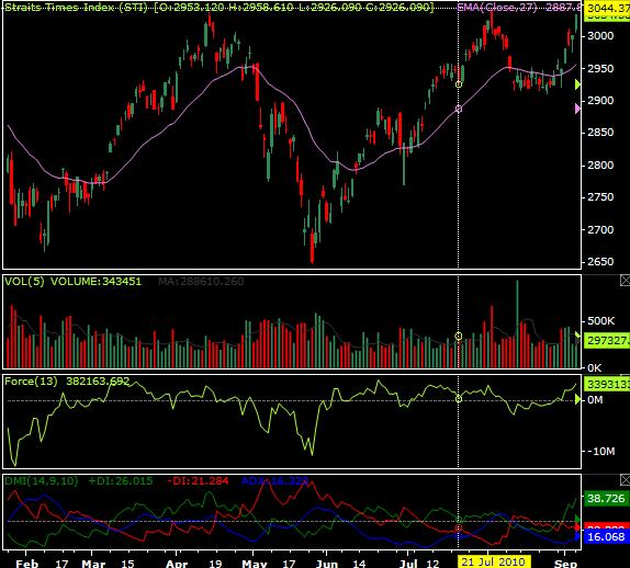 InvStock » STI Index 7 Sep 2010 (Day Closed 6 Sep 10)