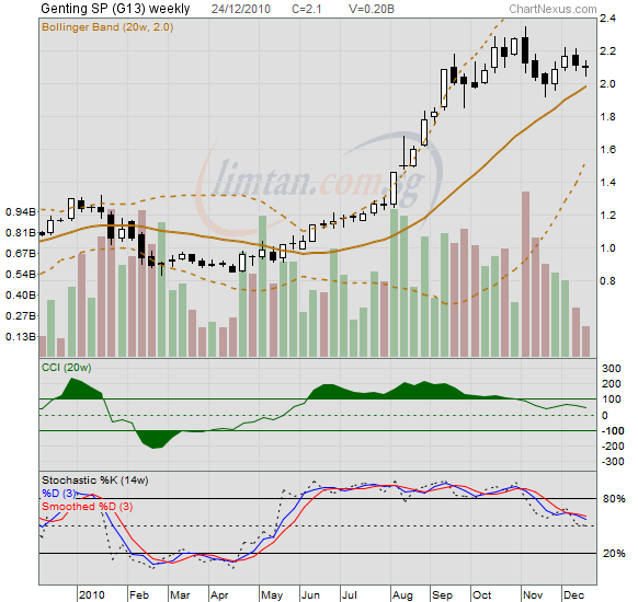 GENTING SINGAPORE Share Price Charts – Daily And Weekly